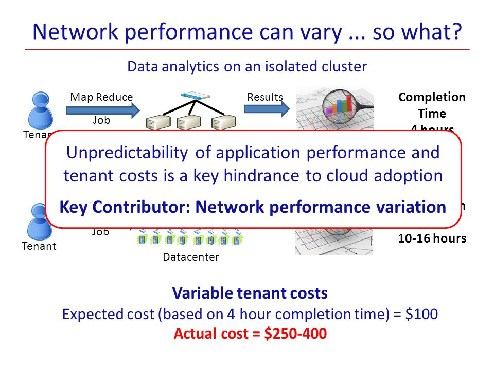 Predictable datacenter networks Extend the tenant-provider interface to account for the network Contributions- Virtual network abstractions ► To capture tenant network demands Oktopus: Proof of concept system ► Implements virtual networks in multi-tenant datacenters ► Can be incrementally deployed today.