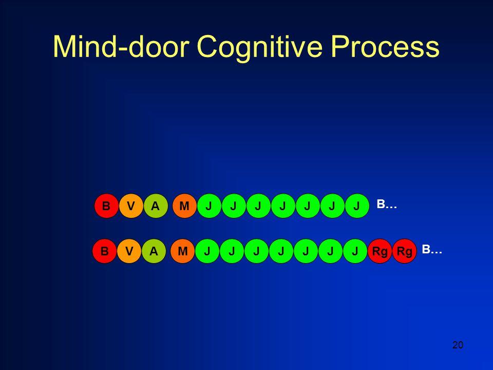20 Mind-door Cognitive Process ARgV BMJJJJJJJ AVBMJJJJJJJ B…
