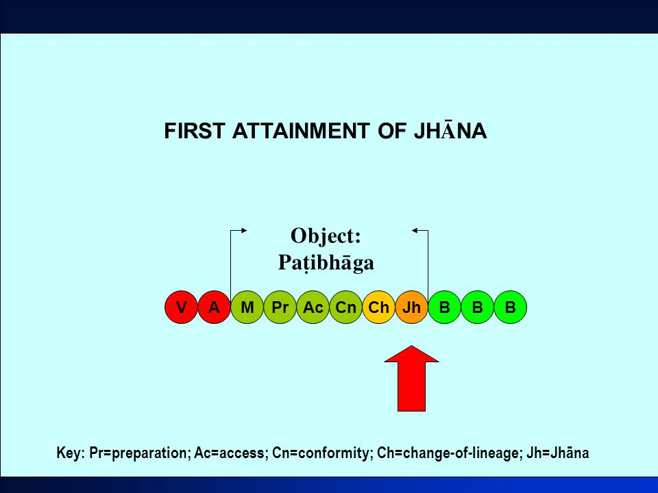 25 â FIRST ATTAINMENT OF JH â NA MAVPrAcCnChJhBB Object: Pañibhàga B Key: Pr=preparation; Ac=access; Cn=conformity; Ch=change-of-lineage; Jh=Jhāna