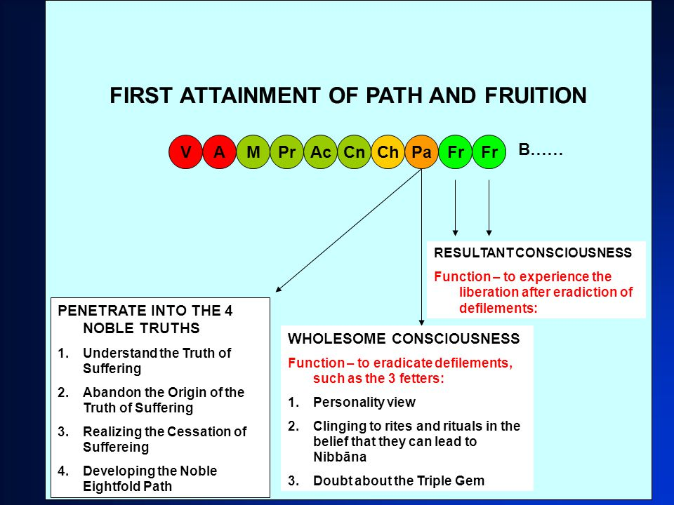 35 FIRST ATTAINMENT OF PATH AND FRUITION MAVPrAcCnChPaFr B…… PENETRATE INTO THE 4 NOBLE TRUTHS 1.Understand the Truth of Suffering 2.Abandon the Origin of the Truth of Suffering 3.Realizing the Cessation of Suffereing 4.Developing the Noble Eightfold Path WHOLESOME CONSCIOUSNESS Function – to eradicate defilements, such as the 3 fetters: 1.Personality view 2.Clinging to rites and rituals in the belief that they can lead to Nibbāna 3.Doubt about the Triple Gem RESULTANT CONSCIOUSNESS Function – to experience the liberation after eradiction of defilements: