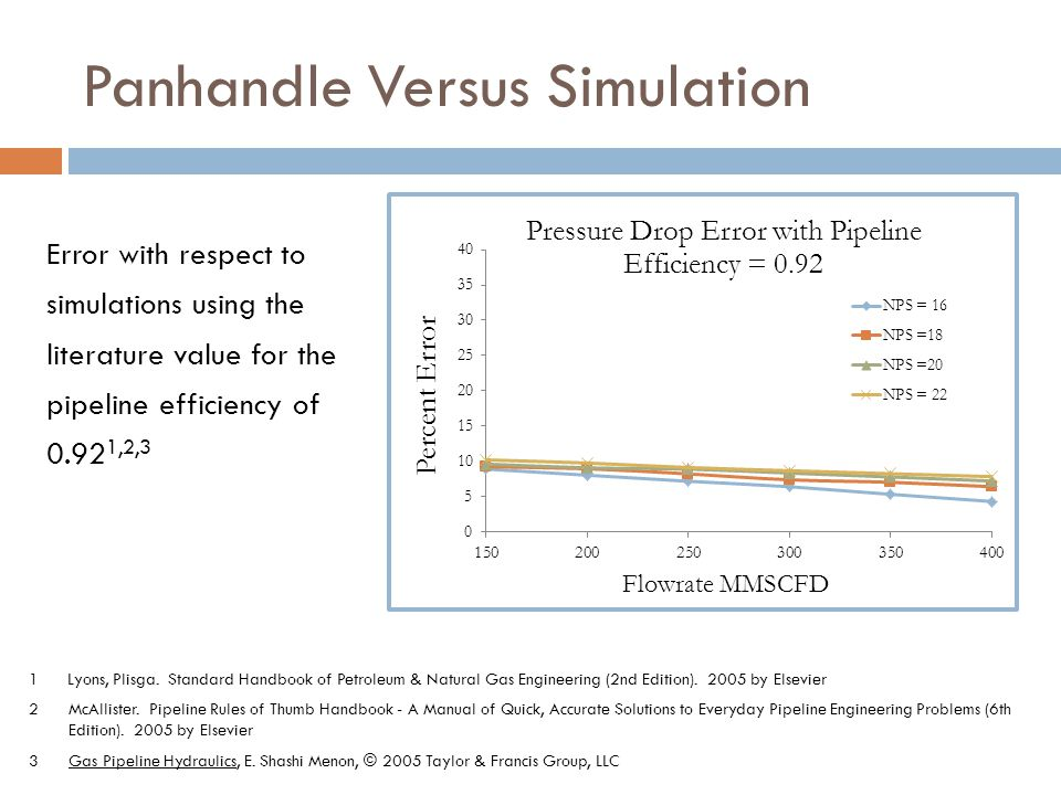 Panhandle Versus Simulation Error with respect to simulations using the literature value for the pipeline efficiency of 0.92 1,2,3 1 Lyons, Plisga.