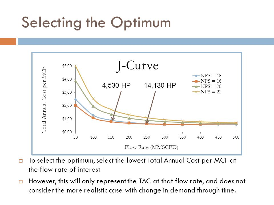 Selecting the Optimum  To select the optimum, select the lowest Total Annual Cost per MCF at the flow rate of interest  However, this will only represent the TAC at that flow rate, and does not consider the more realistic case with change in demand through time.