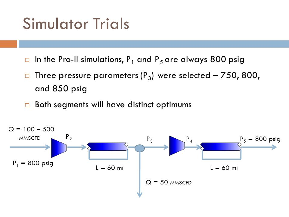 Simulator Trials  In the Pro-II simulations, P 1 and P 5 are always 800 psig  Three pressure parameters (P 3 ) were selected – 750, 800, and 850 psig  Both segments will have distinct optimums P 1 = 800 psig P2P2 P 5 = 800 psig L = 60 mi Q = 100 – 500 MMSCFD L = 60 mi P3P3 P4P4 Q = 50 MMSCFD
