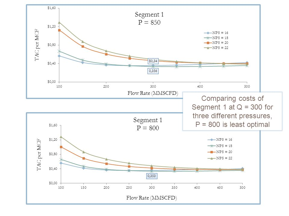 Comparing costs of Segment 1 at Q = 300 for three different pressures, P = 800 is least optimal