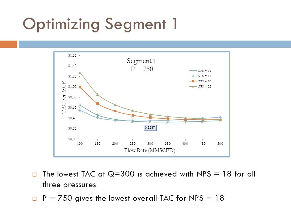 Optimizing Segment 1  The lowest TAC at Q=300 is achieved with NPS = 18 for all three pressures  P = 750 gives the lowest overall TAC for NPS = 18