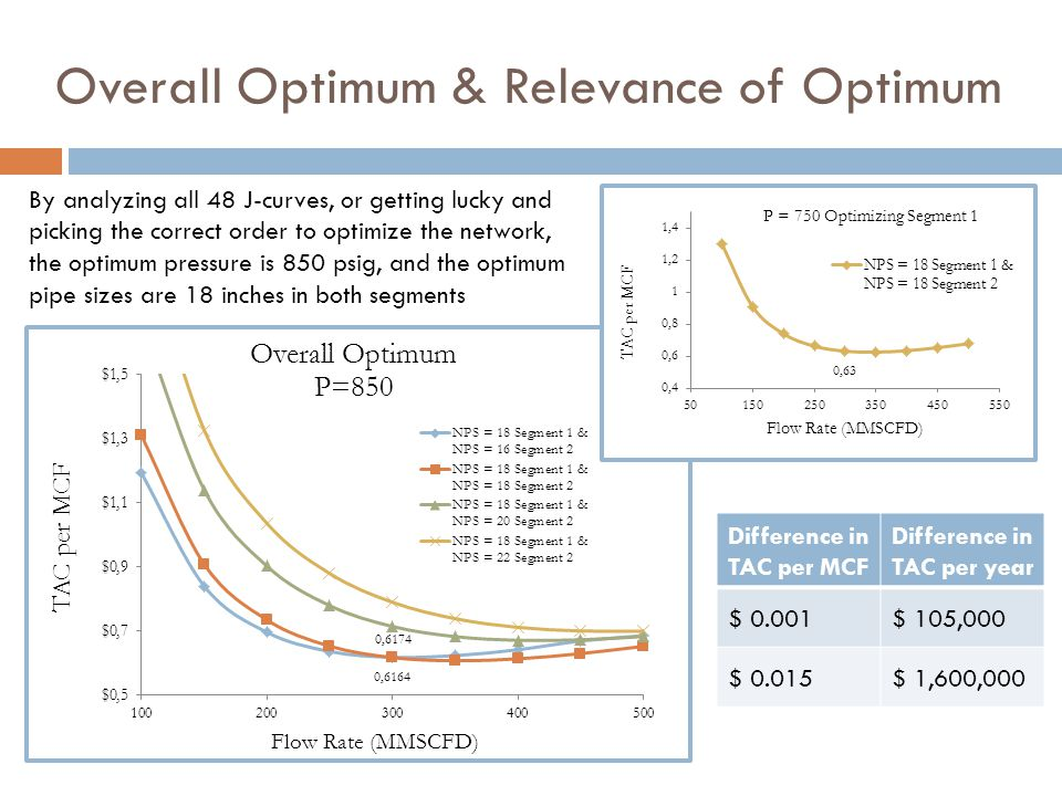 Overall Optimum & Relevance of Optimum Difference in TAC per MCF Difference in TAC per year $ 0.001$ 105,000 $ 0.015$ 1,600,000 By analyzing all 48 J-curves, or getting lucky and picking the correct order to optimize the network, the optimum pressure is 850 psig, and the optimum pipe sizes are 18 inches in both segments