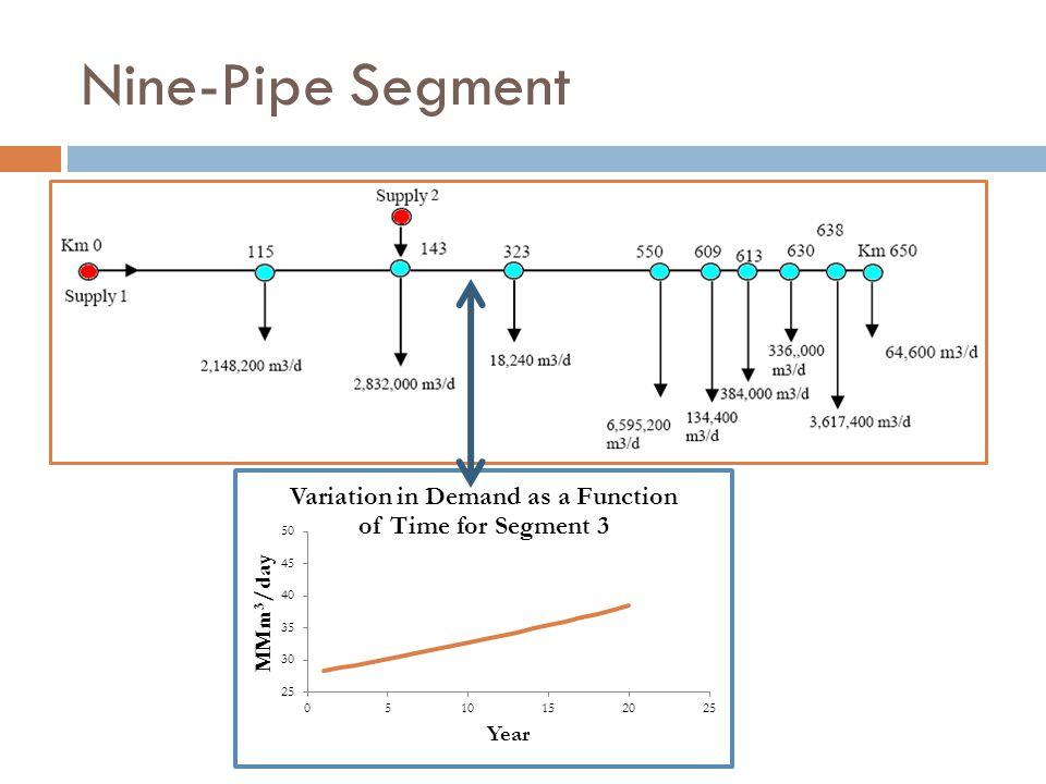 Nine-Pipe Segment
