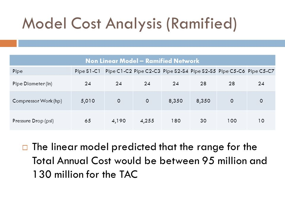 Model Cost Analysis (Ramified)  The linear model predicted that the range for the Total Annual Cost would be between 95 million and 130 million for the TAC Non Linear Model – Ramified Network Pipe Pipe S1-C1Pipe C1-C2Pipe C2-C3Pipe S2-S4Pipe S2-S5Pipe C5-C6Pipe C5-C7 Pipe Diameter (in)24 28 24 Compressor Work (hp)5,010008,350 00 Pressure Drop (psi)654,1904,2551803010010