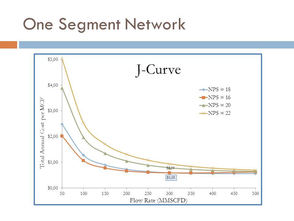 One Segment Network