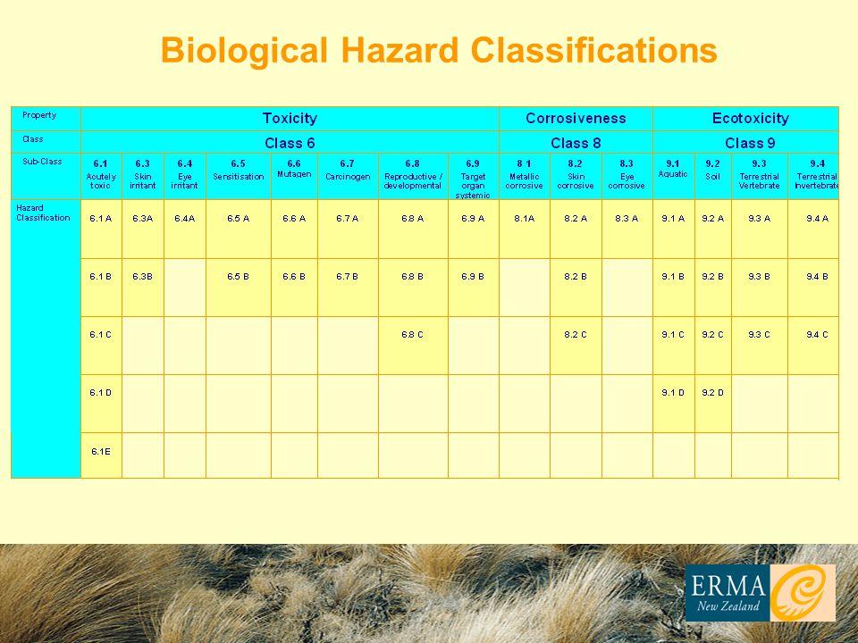 Biological Hazard Classifications
