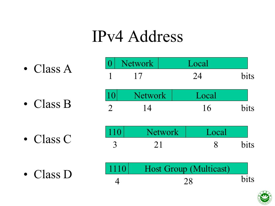 IPv4 Address Class A Class B Class C Class D 0 Network Local 10 Network Local 110 Network Local 1110 Host Group (Multicast) bits