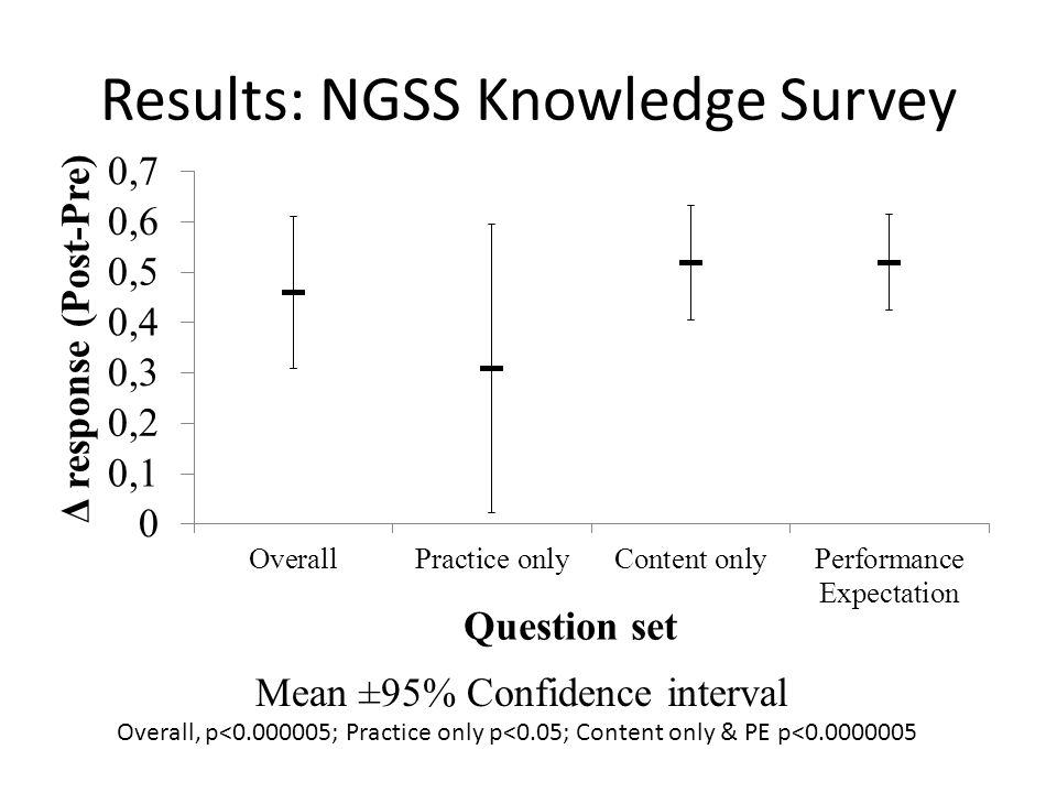 Results: NGSS Knowledge Survey Mean ±95% Confidence interval Overall, p<0.000005; Practice only p<0.05; Content only & PE p<0.0000005