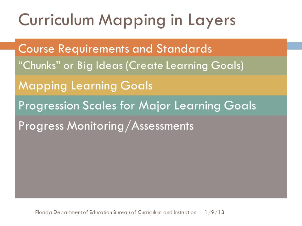 "Course Requirements and Standards Curriculum Mapping in Layers ""Chunks"" or Big Ideas (Create Learning Goals) Mapping Learning Goals Progression Scales"