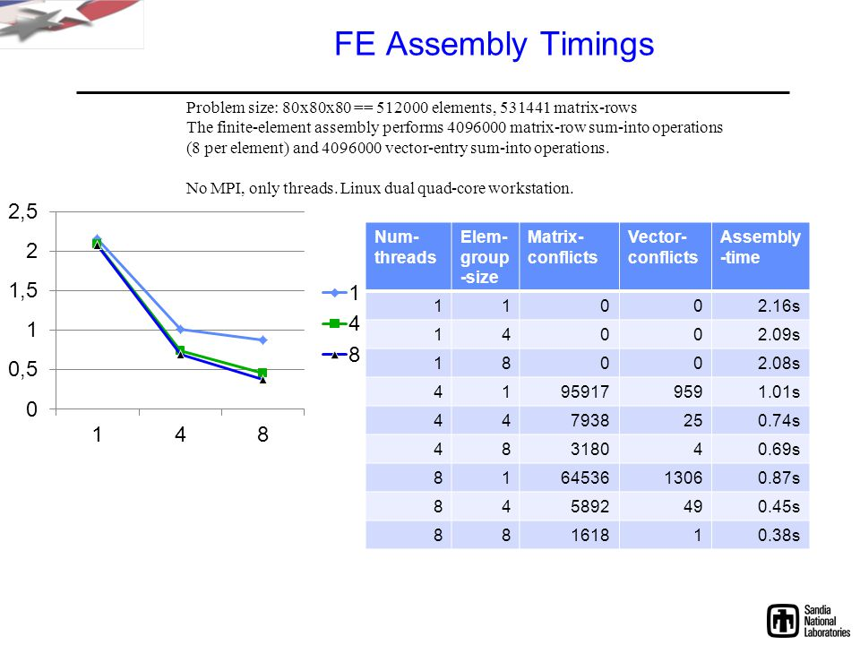 FE Assembly Timings Num- threads Elem- group -size Matrix- conflicts Vector- conflicts Assembly -time 11002.16s 14002.09s 18002.08s 41959179591.01s 447938250.74s 48318040.69s 816453613060.87s 845892490.45s 88161810.38s Problem size: 80x80x80 == 512000 elements, 531441 matrix-rows The finite-element assembly performs 4096000 matrix-row sum-into operations (8 per element) and 4096000 vector-entry sum-into operations.