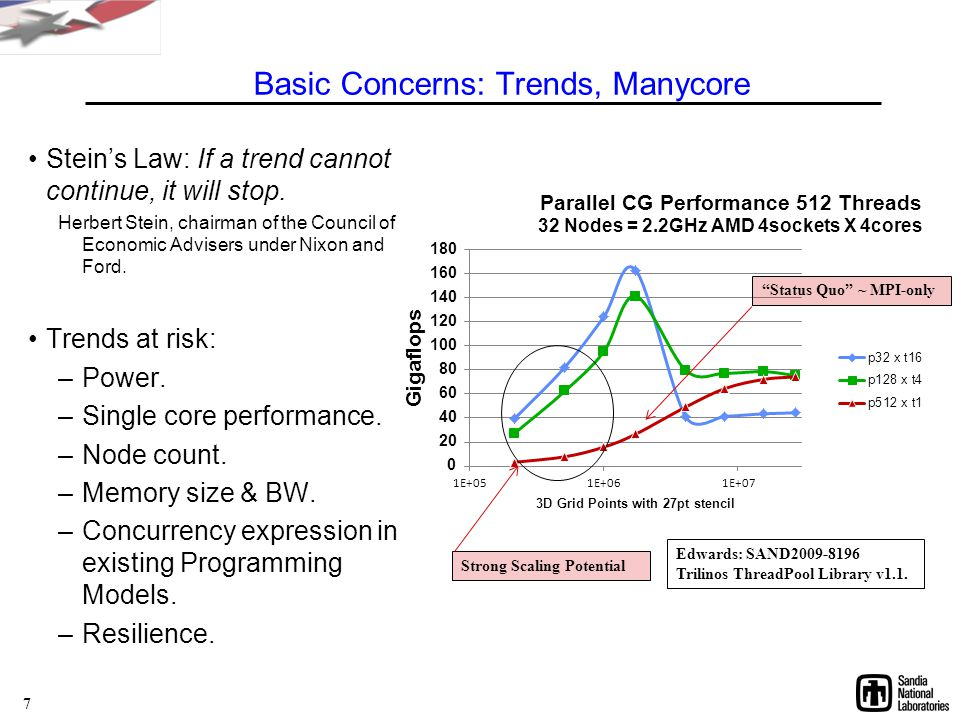 Basic Concerns: Trends, Manycore Stein's Law: If a trend cannot continue, it will stop.