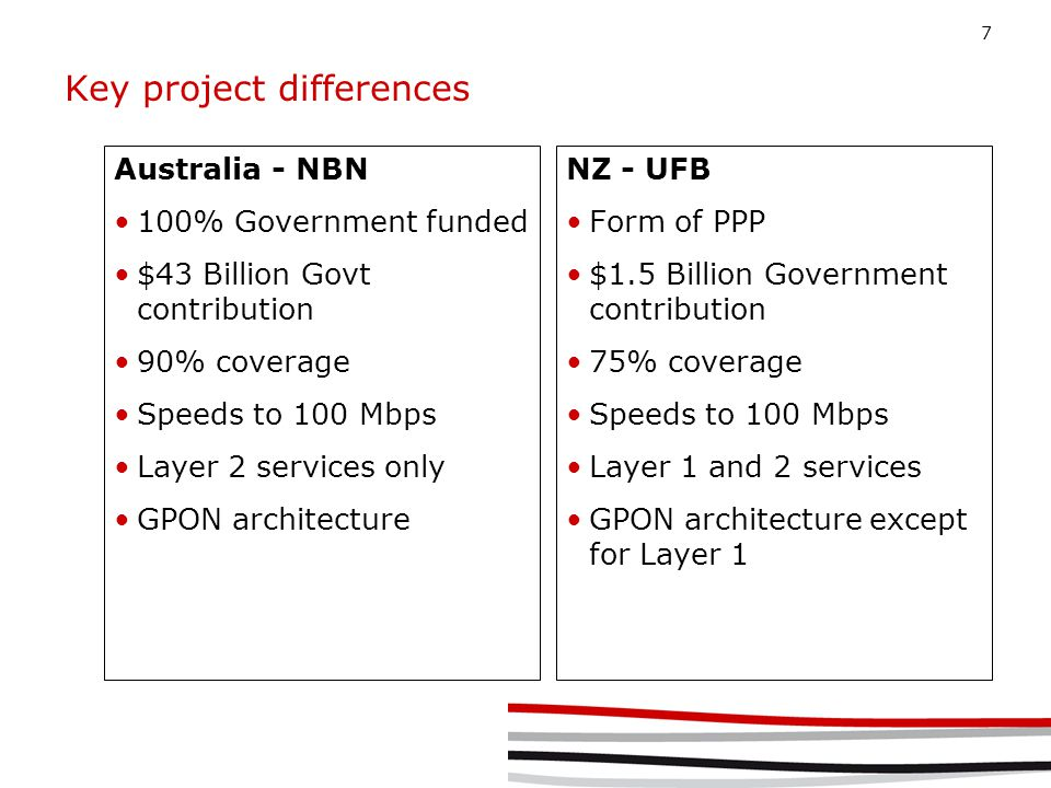 7 Key project differences Australia - NBN 100% Government funded $43 Billion Govt contribution 90% coverage Speeds to 100 Mbps Layer 2 services only GPON architecture NZ - UFB Form of PPP $1.5 Billion Government contribution 75% coverage Speeds to 100 Mbps Layer 1 and 2 services GPON architecture except for Layer 1