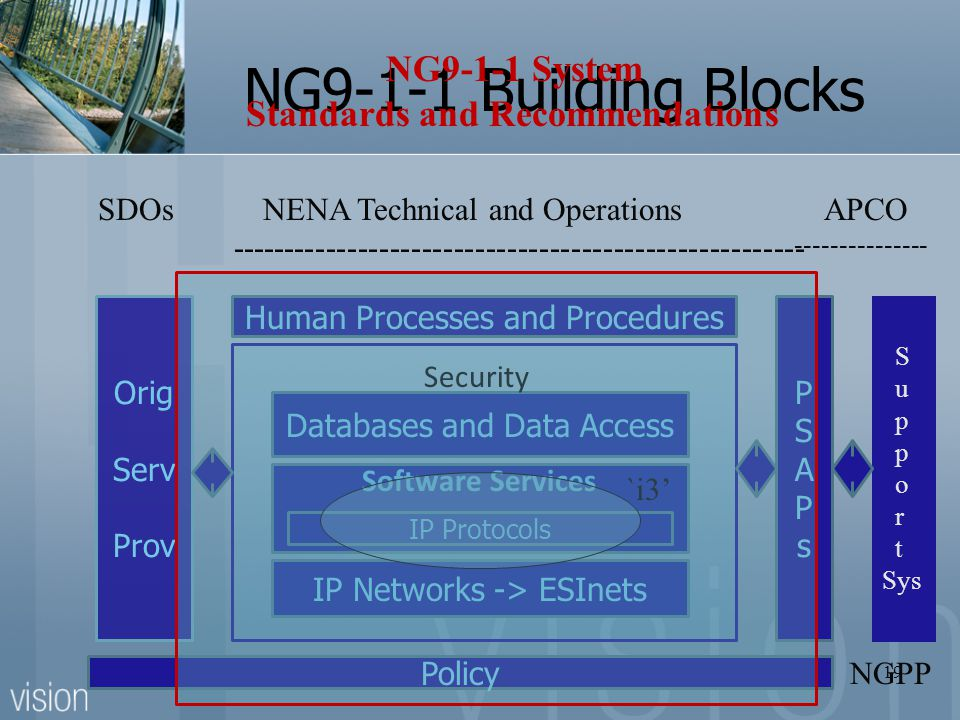 NG9-1-1 Building Blocks IP Networks -> ESInets IP Protocols Software Services Databases and Data Access Security Human Processes and Procedures PSAPsP