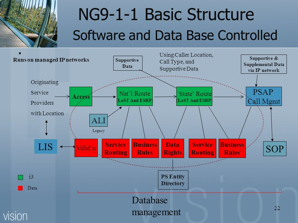 NG9-1-1 Basic Structure Software and Data Base Controlled. Access Data Rights Nat'l Route ( LoST And ESRP ) Originating Service Providers with Locatio