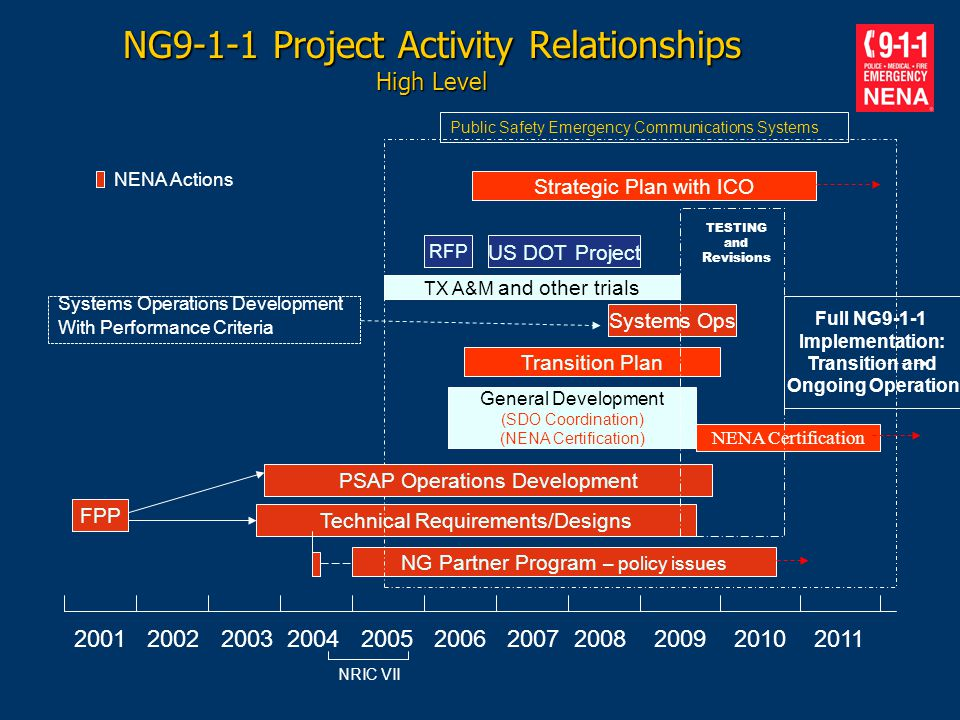 NG9-1-1 Project Activity Relationships High Level 2001 2002 2003 2004 2005 2006 2007 2008 2009 2010 2011 FPP NG Partner Program – policy issues Techni