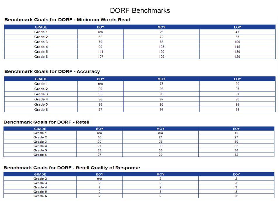 DORF Benchmarks