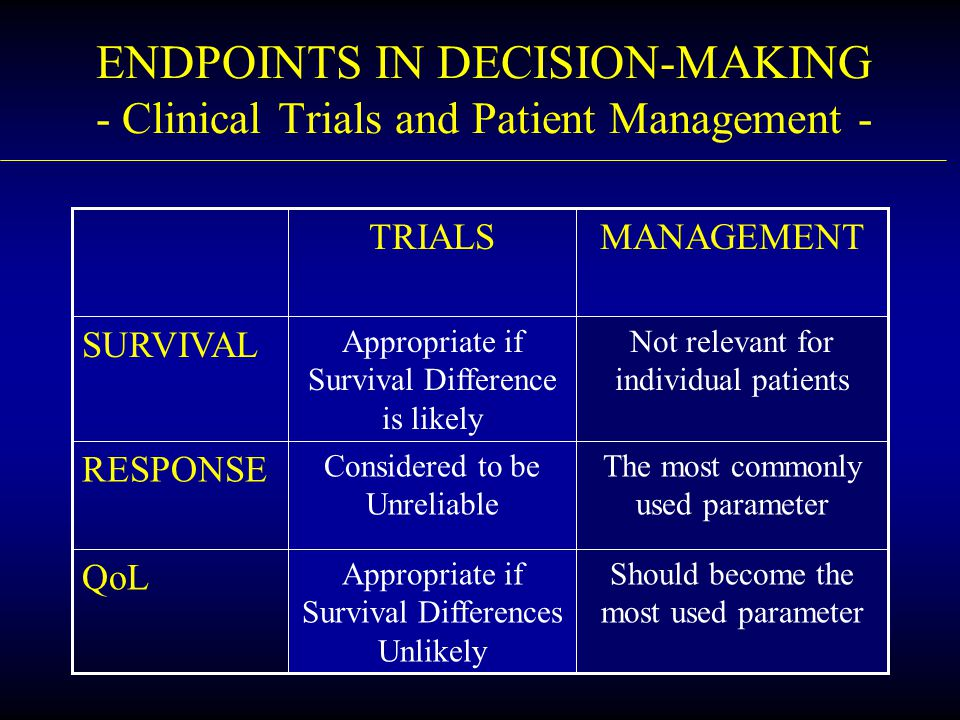 ENDPOINTS IN DECISION-MAKING - Clinical Trials and Patient Management - Should become the most used parameter Appropriate if Survival Differences Unli