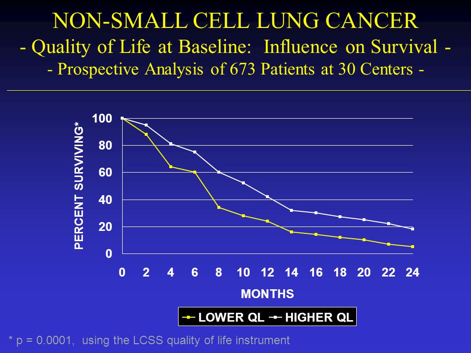 QUALITY OF LIFE AND LUNG CANCER - Conclusions - 1)QoL can be defined and accurately measured 2)Analysis problems persist: –Trials generally not powered for QoL endpoints –Survival differences present analysis problems 3)Need to address issues beyond efficacy / toxicity: –Patient and family burden –Administration route –Continued re-assessment over the course of the cancer