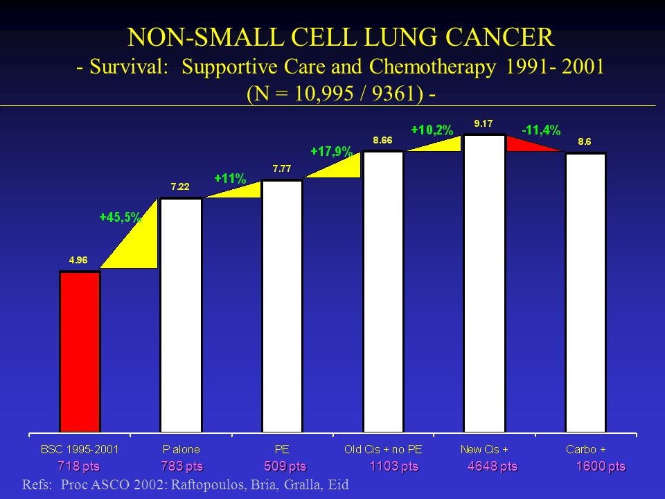 NSCLC: SECOND-LINE TRIAL (TAX 317B) - Opioid Analgesic Use: Change from Baseline - p=nsp<0.001 20% 13% 5% 49% 35% 18% 0% 10% 20% 30% 40% 50% 60% Ongoing at Baseline Additional Opioid Analgesic Newly-started Opioid Analgesic Percentage of Patients T75 BSC75