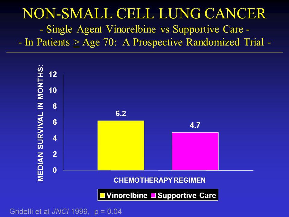 NON-SMALL CELL LUNG CANCER - Single Agent Vinorelbine vs Supportive Care - - In Patients > Age 70: A Prospective Randomized Trial - Gridelli et al JNC