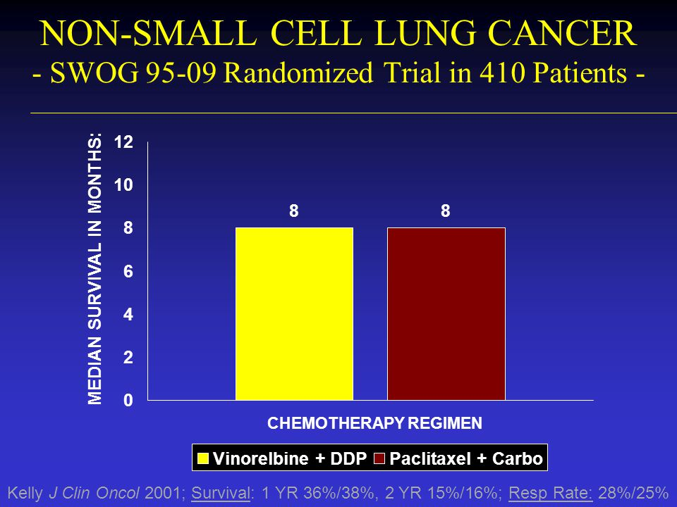 NON-SMALL CELL LUNG CANCER - SWOG 95-09 Randomized Trial in 410 Patients - Kelly J Clin Oncol 2001; Survival: 1 YR 36%/38%, 2 YR 15%/16%; Resp Rate: 2