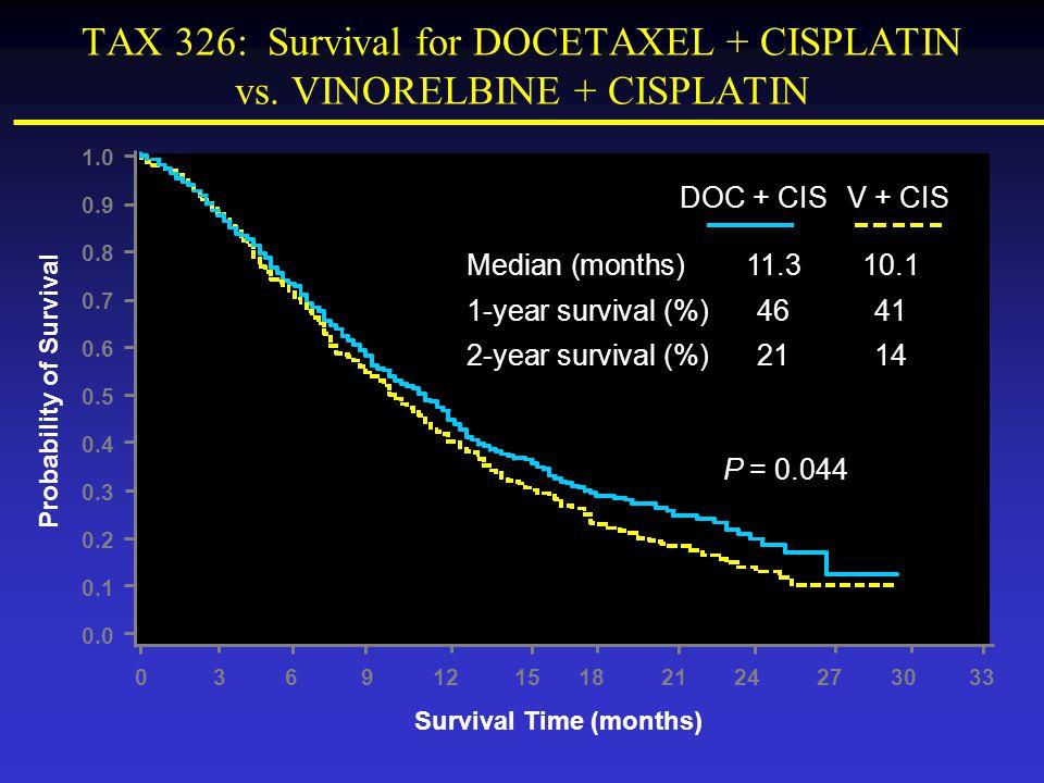 TAX 326: Survival for DOCETAXEL + CISPLATIN vs. VINORELBINE + CISPLATIN DOC + CIS Median (months)11.310.1 1-year survival (%)4641 2-year survival (%)2