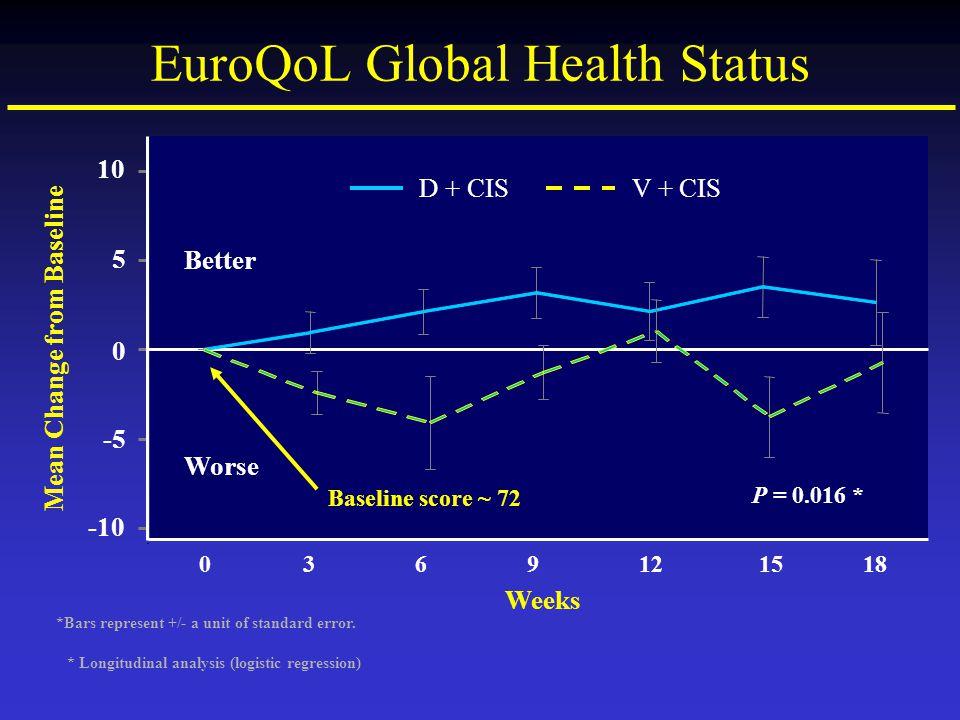 EuroQoL Global Health Status 0369121518 Weeks 10 5 0 -5 -10 Mean Change from Baseline *Bars represent +/- a unit of standard error. P = 0.016 * Better