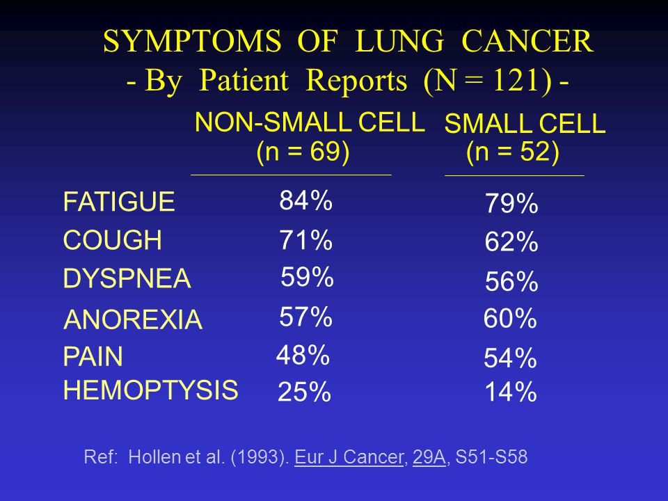 LUNG CANCER SPECIFIC INSTRUMENTS - Psychometrics (2) - PSYCHOMETRICS CHARACTERISTICS Based on conceptual model Valid for LC patients with different extents of disease Compares well to gold standards 673 LC patients from two North American cancer trials (30 centers) CONSTRUCT VALIDITY: CRITERION-RELATED (CONCURRENT) VALIDITY: NORMATIVE DATA: CLINICAL SIGNIFICANCE: KPS and LCSS Observer scales used as anchors