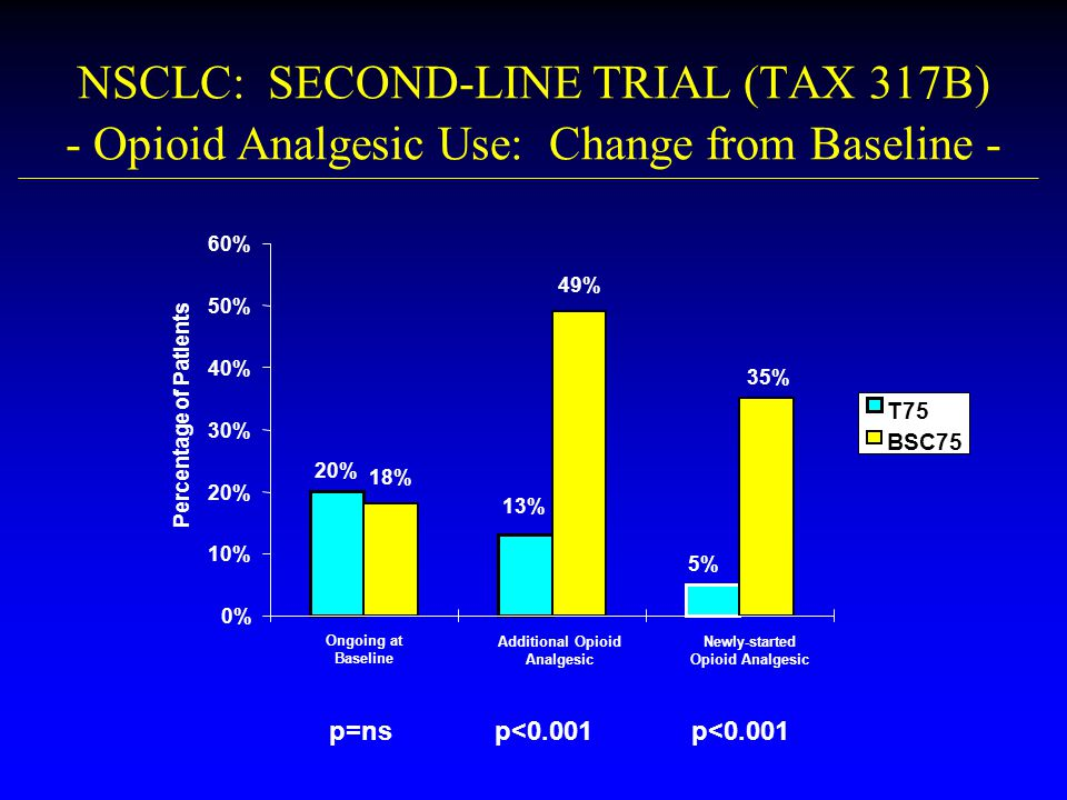 NSCLC: SECOND-LINE TRIAL (TAX 317B) - Opioid Analgesic Use: Change from Baseline - p=nsp<0.001 20% 13% 5% 49% 35% 18% 0% 10% 20% 30% 40% 50% 60% Ongoi
