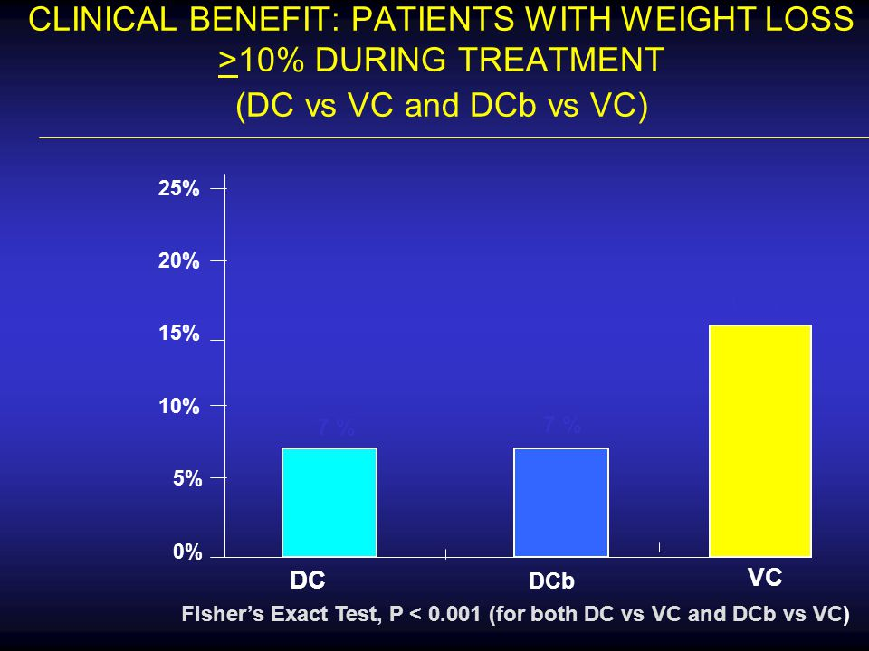 CLINICAL BENEFIT: PATIENTS WITH WEIGHT LOSS >10% DURING TREATMENT (DC vs VC and DCb vs VC) 7 % 15 % 0% 5% 10% 15% 20% 25% DC DCb Fisher's Exact Test,
