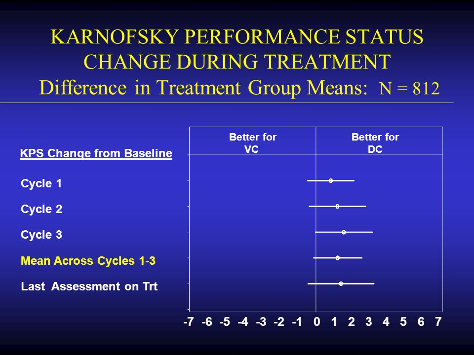 KARNOFSKY PERFORMANCE STATUS CHANGE DURING TREATMENT Difference in Treatment Group Means: N = 812 KPS Change from Baseline Cycle 1 Cycle 2 Cycle 3 Mea