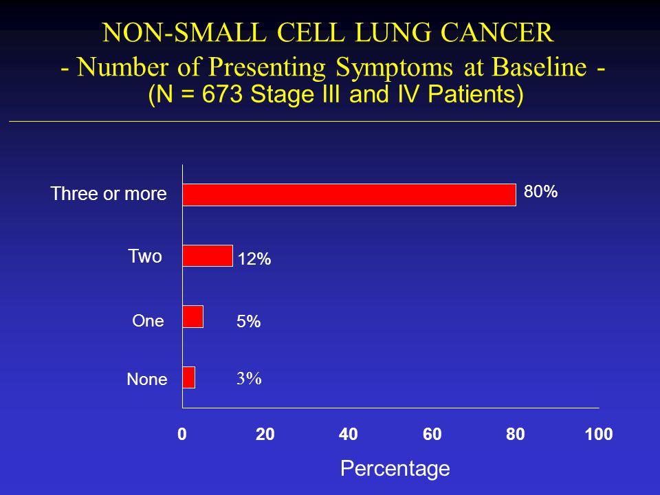 NON-SMALL CELL LUNG CANCER - SWOG Randomized Trial in 415 Patients - Wozniak et al J Clin Oncol 1999; Survival: 1 YR 36%/20% 2 YR 12%/6% p = 0.0018 6 8 0 2 4 6 8 10 12 CHEMOTHERAPY REGIMEN MEDIAN SURVIVAL IN MONTHS: Cisplatin 100 mg/M2Vinorelbine + Cisplatin