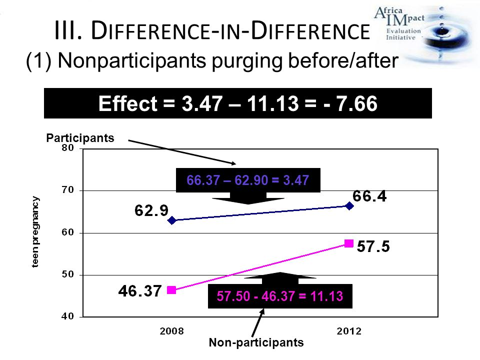 57.50 - 46.37 = 11.13 66.37 – 62.90 = 3.47 Non-participants Participants Effect = 3.47 – 11.13 = - 7.66 III.