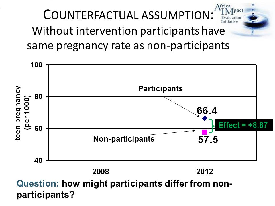 C OUNTERFACTUAL ASSUMPTION : Without intervention participants have same pregnancy rate as non-participants Effect = Participants Non-participants Question: how might participants differ from non- participants