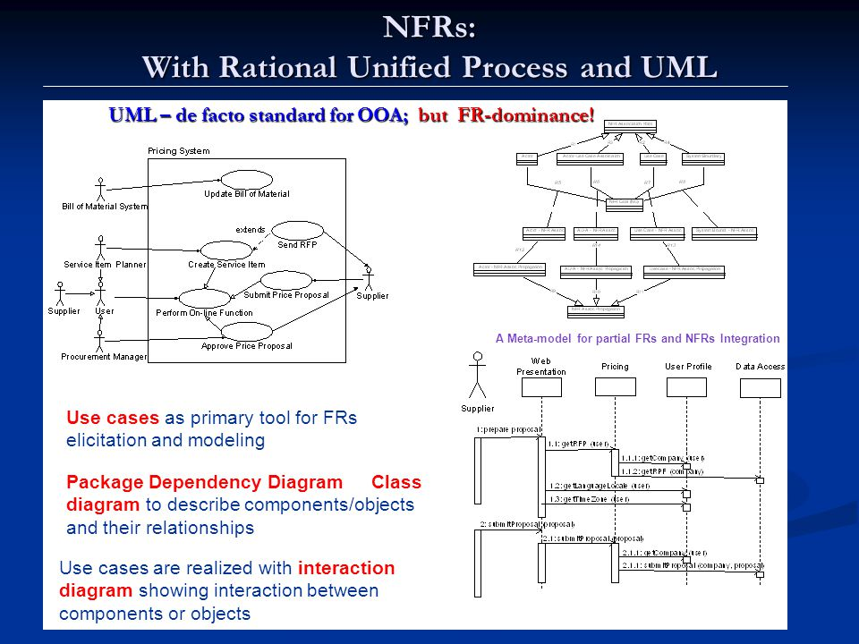 Lawrence Chung NFRs: With Rational Unified Process and UML UML – de facto standard for OOA; but FR-dominance.
