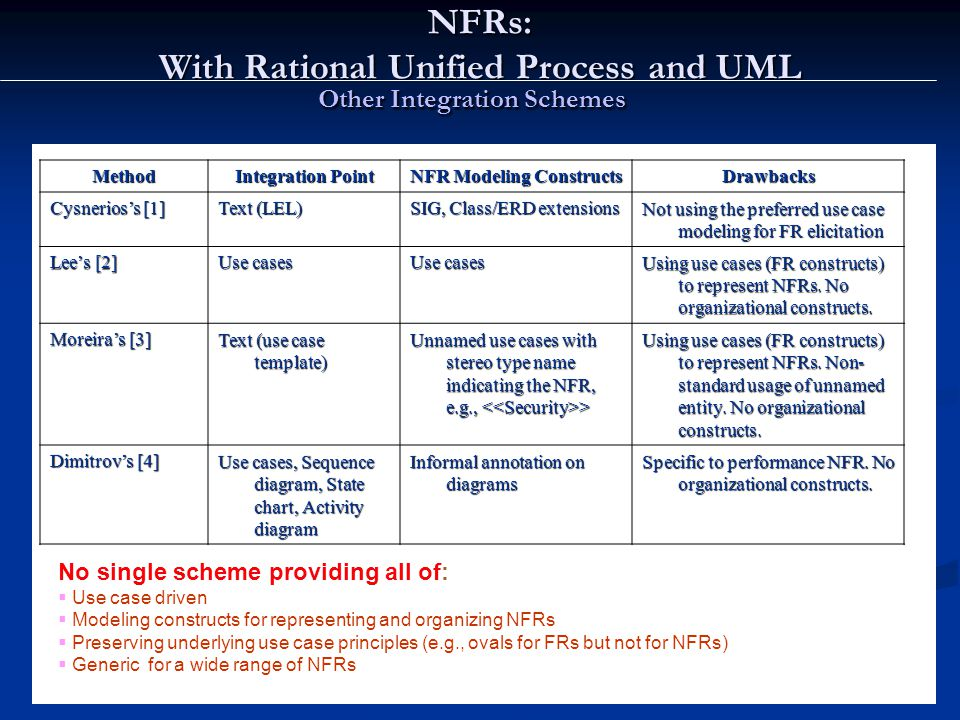 Lawrence Chung Other Integration Schemes Method Integration Point NFR Modeling Constructs Drawbacks Cysnerios's [1] Text (LEL) SIG, Class/ERD extensions Not using the preferred use case modeling for FR elicitation Lee's [2] Use cases Using use cases (FR constructs) to represent NFRs.
