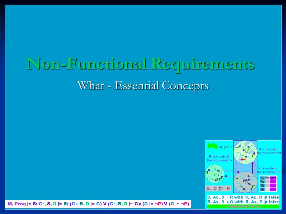 Non-Functional Requirements What - Essential Concepts M, Prog |= S; G s, S, D |= R; (G s, R, D |= G) V (G s, R, D |~ G); (G |= ¬P) V (G |~ ¬P) R: a model of the requirements D: a model of the environment S: a model of the sw behavior satisfy acts upon constrains G : goals softgoal satisficingFnNFnW R S S, Ac, D ╞ R with S, Ac, D |≠ false R, As, D ╞ G with R, As, D |≠ false