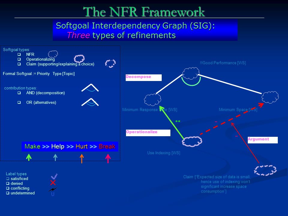Operationalize The NFR Framework Softgoal Interdependency Graph (SIG): Three types of refinements !!Good Performance [WS] Minimum Response Time [WS]Minimum Space [WS] Use Indexing [WS] Decompose Argument Claim [ Expected size of data is small; hence use of indexing won't significant increase space consumption ] +-- Softgoal types:  NFR  Operationalizing  Claim (supporting/explaining a choice) Formal Softgoal := Priority Type [Topic] contribution types:  AND (decomposition)  OR (alternatives) U Label types  satisficed  denied  conflicting  undetermined Make >> Help >> Hurt >> Break