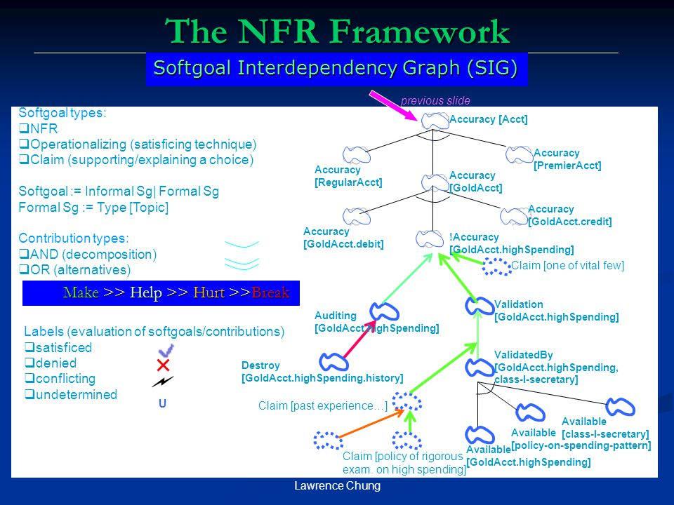Lawrence Chung Make >> Help >> Hurt >>Break U The NFR Framework Softgoal Interdependency Graph (SIG) previous slide Softgoal types:  NFR  Operationalizing (satisficing technique)  Claim (supporting/explaining a choice) Softgoal := Informal Sg| Formal Sg Formal Sg := Type [Topic] Contribution types:  AND (decomposition)  OR (alternatives) Labels (evaluation of softgoals/contributions)  satisficed  denied  conflicting  undetermined Accuracy [Acct] Accuracy [PremierAcct] Accuracy [GoldAcct] Accuracy [RegularAcct] Accuracy [GoldAcct.debit] Accuracy [GoldAcct.credit] !Accuracy [GoldAcct.highSpending] Auditing [GoldAcct.highSpending] Validation [GoldAcct.highSpending] ValidatedBy [GoldAcct.highSpending, class-I-secretary] Claim [one of vital few] Claim [past experience…] Claim [policy of rigorous exam.