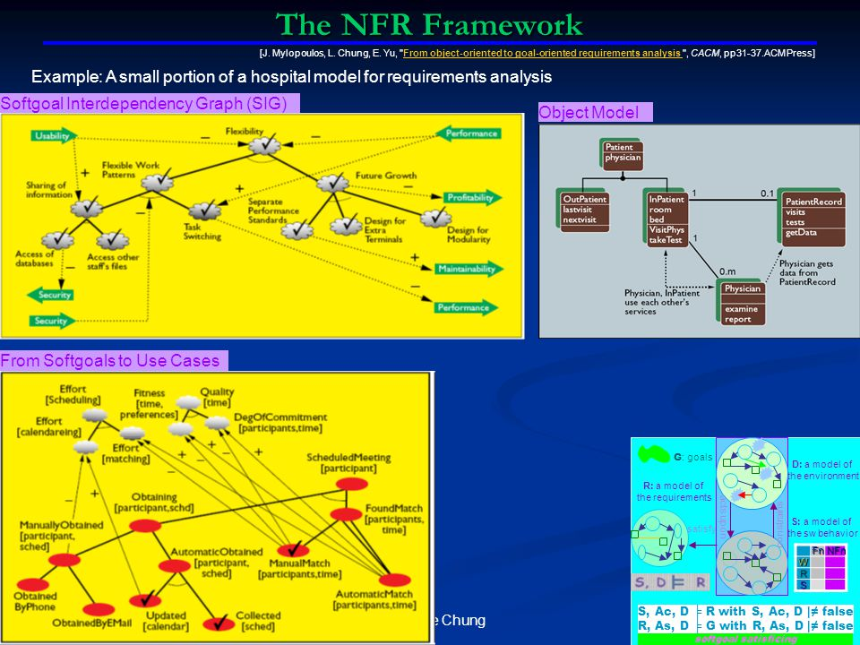 Lawrence Chung The NFR Framework [J.Mylopoulos, L.