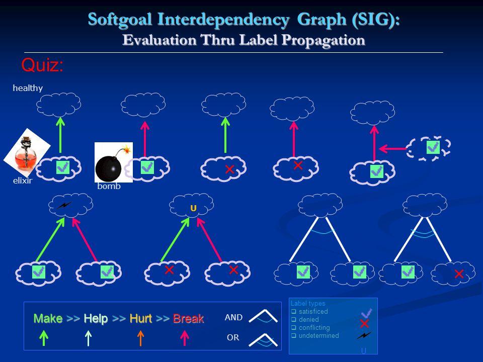 Softgoal Interdependency Graph (SIG): Evaluation Thru Label Propagation Make >> Help >> Hurt >> Break AND OR U Label types  satisficed  denied  conflicting  undetermined U Quiz: elixir healthy bomb