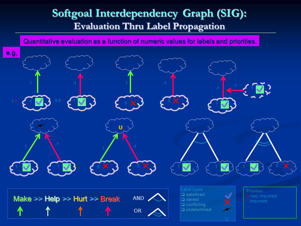 Label types  satisficed  denied  conflicting  undetermined Softgoal Interdependency Graph (SIG): Evaluation Thru Label Propagation Make >> Help >> Hurt >> Break AND OR U Quantitative evaluation as a function of numeric values for labels and priorities.