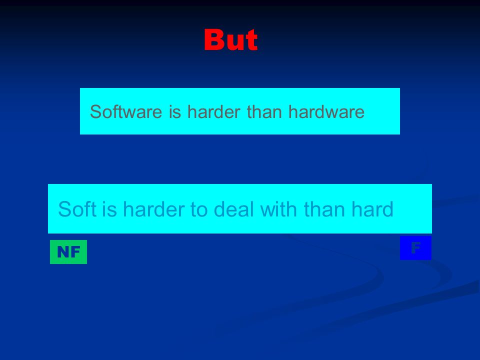 Soft is harder to deal with than hard Software is harder than hardware NF F But
