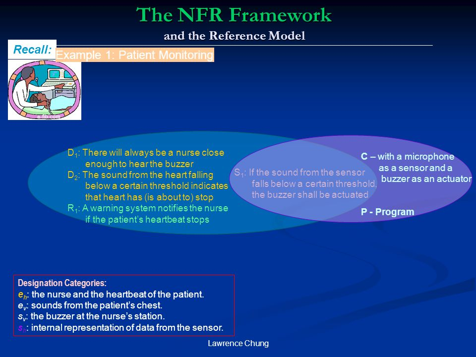 Lawrence Chung The NFR Framework and the Reference Model a-fib.com Recall: D 1 : There will always be a nurse close enough to hear the buzzer D 2 : Th