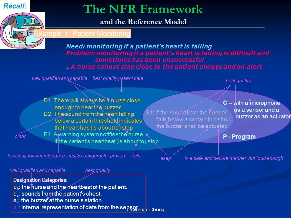 Lawrence Chung The NFR Framework and the Reference Model a-fib.com Recall: D1: There will always be a nurse close enough to hear the buzzer D2: The so