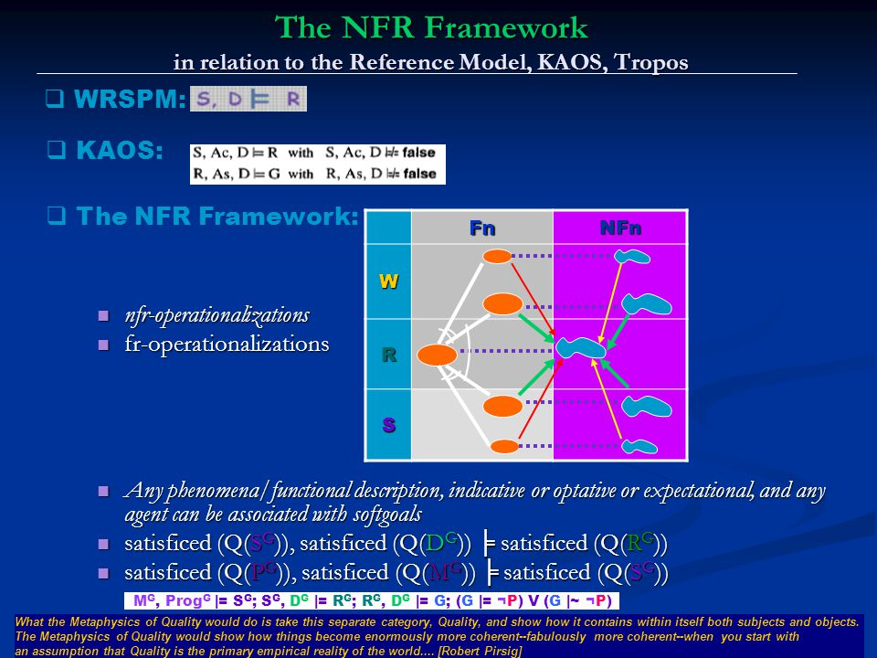 Lawrence Chung The NFR Framework in relation to the Reference Model, KAOS, Tropos M G, Prog G |= S G ; S G, D G |= R G ; R G, D G |= G; (G |= ¬P) V (G |~ ¬P)FnNFnW R S  WRSPM:  KAOS:  The NFR Framework: nfr-operationalizations nfr-operationalizations fr-operationalizations fr-operationalizations Any phenomena/functional description, indicative or optative or expectational, and any agent can be associated with softgoals Any phenomena/functional description, indicative or optative or expectational, and any agent can be associated with softgoals satisficed (Q(S G )), satisficed (Q(D G )) ╞ satisficed (Q(R G )) satisficed (Q(S G )), satisficed (Q(D G )) ╞ satisficed (Q(R G )) satisficed (Q(P G )), satisficed (Q(M G )) ╞ satisficed (Q(S G )) satisficed (Q(P G )), satisficed (Q(M G )) ╞ satisficed (Q(S G )) What the Metaphysics of Quality would do is take this separate category, Quality, and show how it contains within itself both subjects and objects.